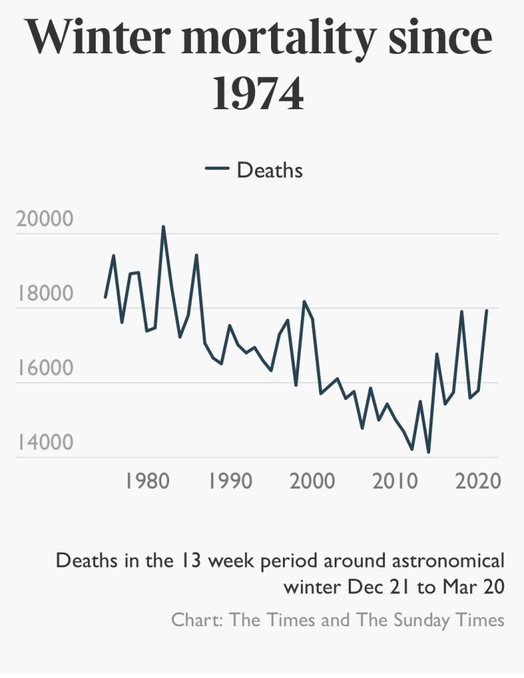 Winter Mortality for December - March since 1974