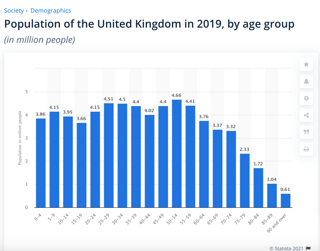 UK Population by 5 year age ranges from https://www.statista.com/statistics/281174/uk-population-by-age/