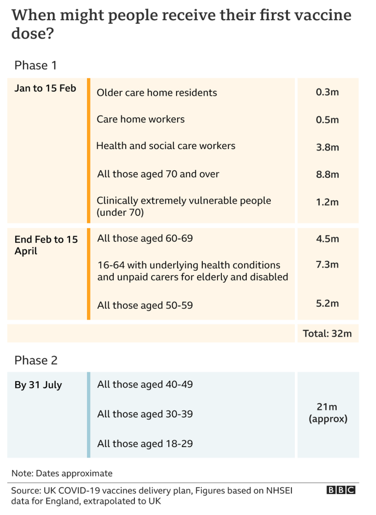 The UK Government's published schedule by priority order for vaccination