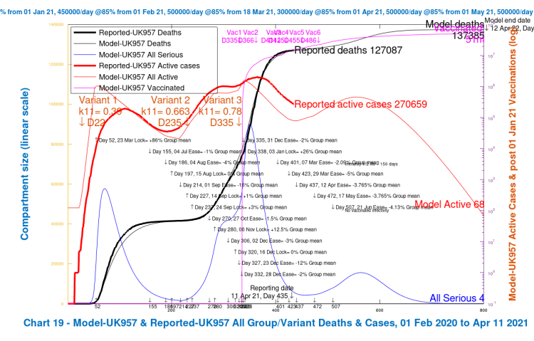 Chart 19 for the grouped model: modelled 800 day outcome compared with reported data for active cases and deaths, with 2021 NPI relaxations up to June 21st 2021