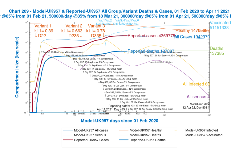 Chart 209 showing modelled and reported cumulative cases and deaths to 800 days in model UK257; all NPI relaxations and all vaccinations