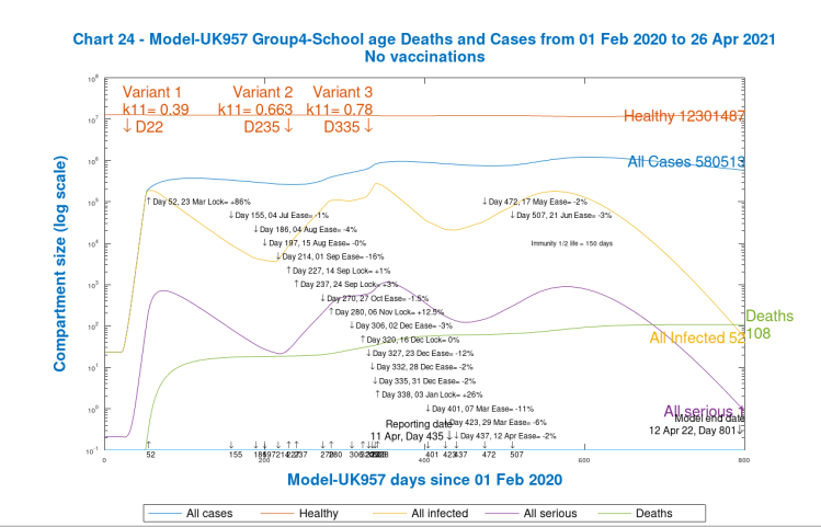 Chart 24. Group 4, school age Cases and Deaths