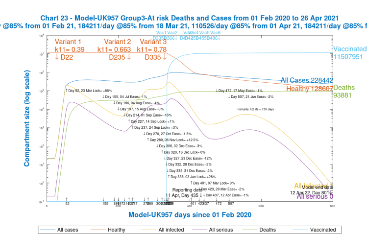 Chart 23. Group 3, at risk and vulnerable Cases and Deaths