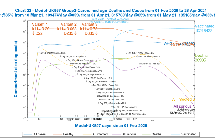 Chart 22. Group 2, carers and mid-age Cases and Deaths