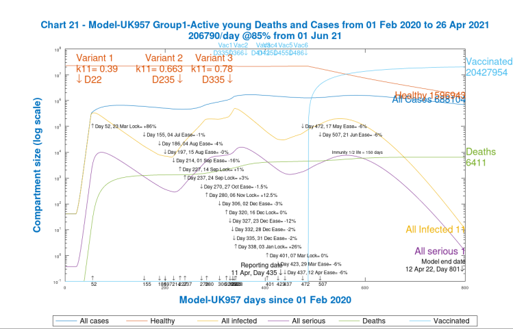 Chart 21. Group 1, active young Cases and Deaths