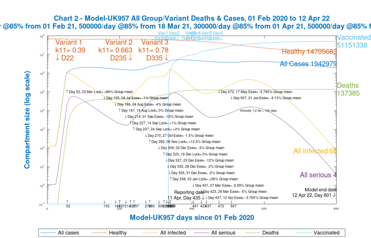 Chart 2. All groups, Cases and Deaths