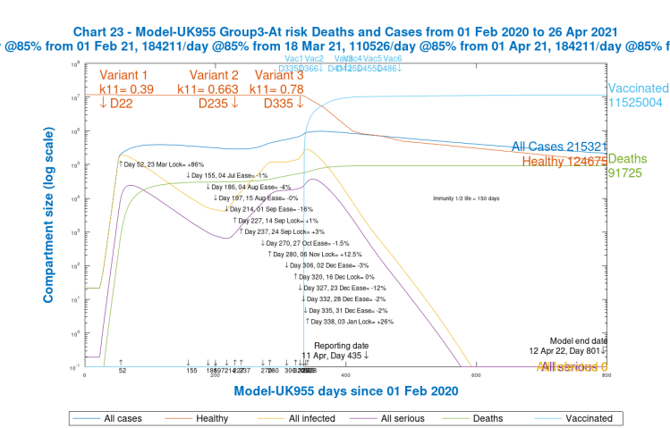 Chart 23. UK955, No NPI relaxations, with vaccinations, Group 3, at risk and vulnerable Cases and Deaths