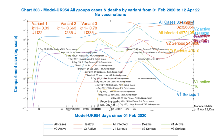 Chart 303 model UK954 output to 800 days, for all three variants. All 2021 NPI relaxations. No Vacccinations