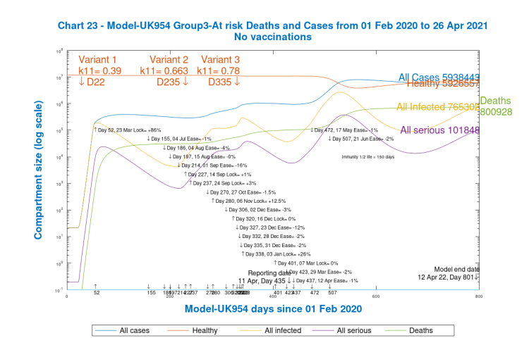 Chart 23. Group 3, at risk and vulnerable Cases and Deaths, all 2021 NPI relaxations, no vaccinations