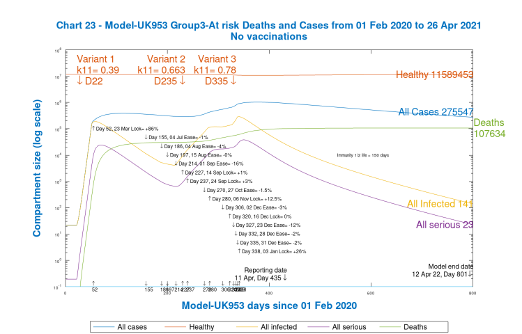 Chart 23. UK953, No NPI relaxations, no vaccinations, Group 3, at risk and vulnerable Cases and DeathsChart 23. UK953, No NPI relaxations, no vaccinations, Group 3, at risk and vulnerable Cases and Deaths