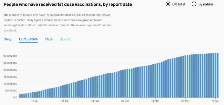 Cumulative UK Vaccination progress to 11th April 2021, first doses