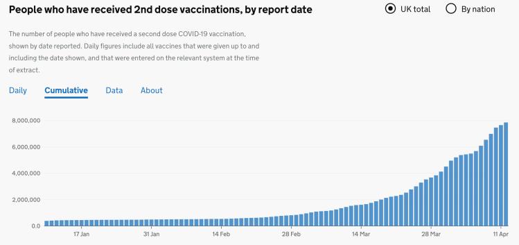 Cumulative UK Vaccination progress to 11th April 2021, second doses