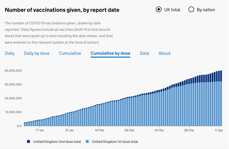UK Vaccination cumulative progress to 12th April 2021, by first and second doses