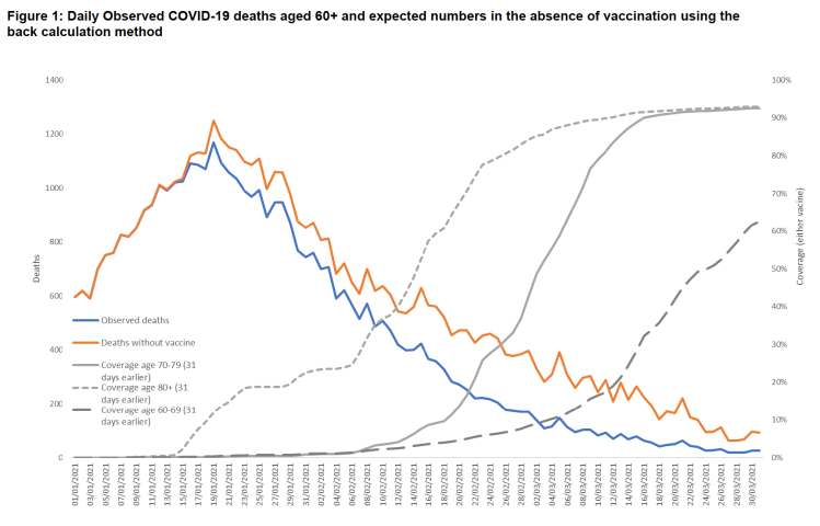 Vaccine coverage, observed deaths and expected deaths to March 31st 2021. PHE data