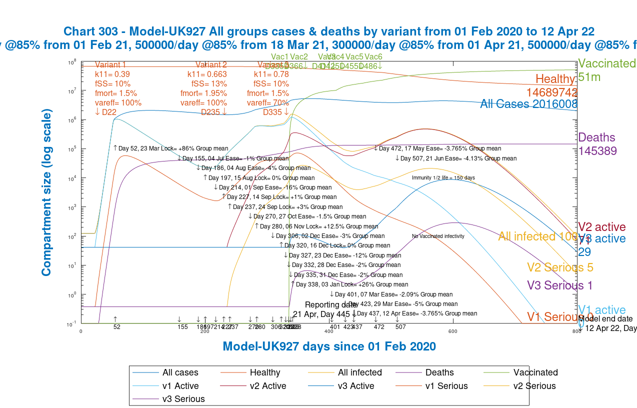Chart 303 for the grouped model UK927: modelled 800 day outcome for all variants for serious cases and deaths, with 2021 NPI relaxations up to June 21st 2021