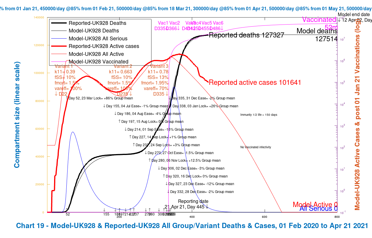 Chart 19 for the grouped model UK928: modelled 800 day outcome compared with reported data to April 21st for active cases and deaths, with 2021 NPI relaxations up to June 21st 2021