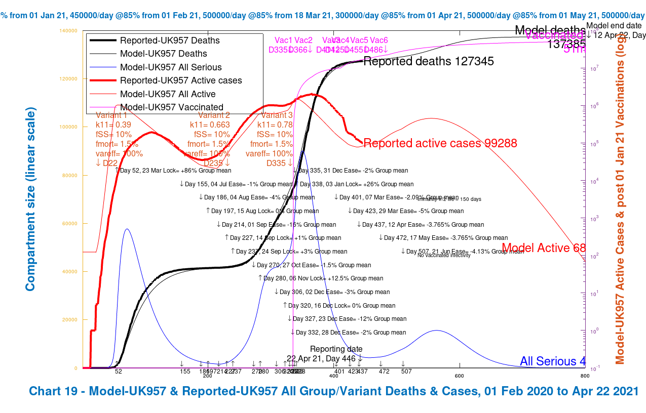 Chart 19 for the grouped model UK957: modelled 800 day outcome compared with reported data to April 21st for active cases and deaths, with 2021 NPI relaxations up to June 21st 2021