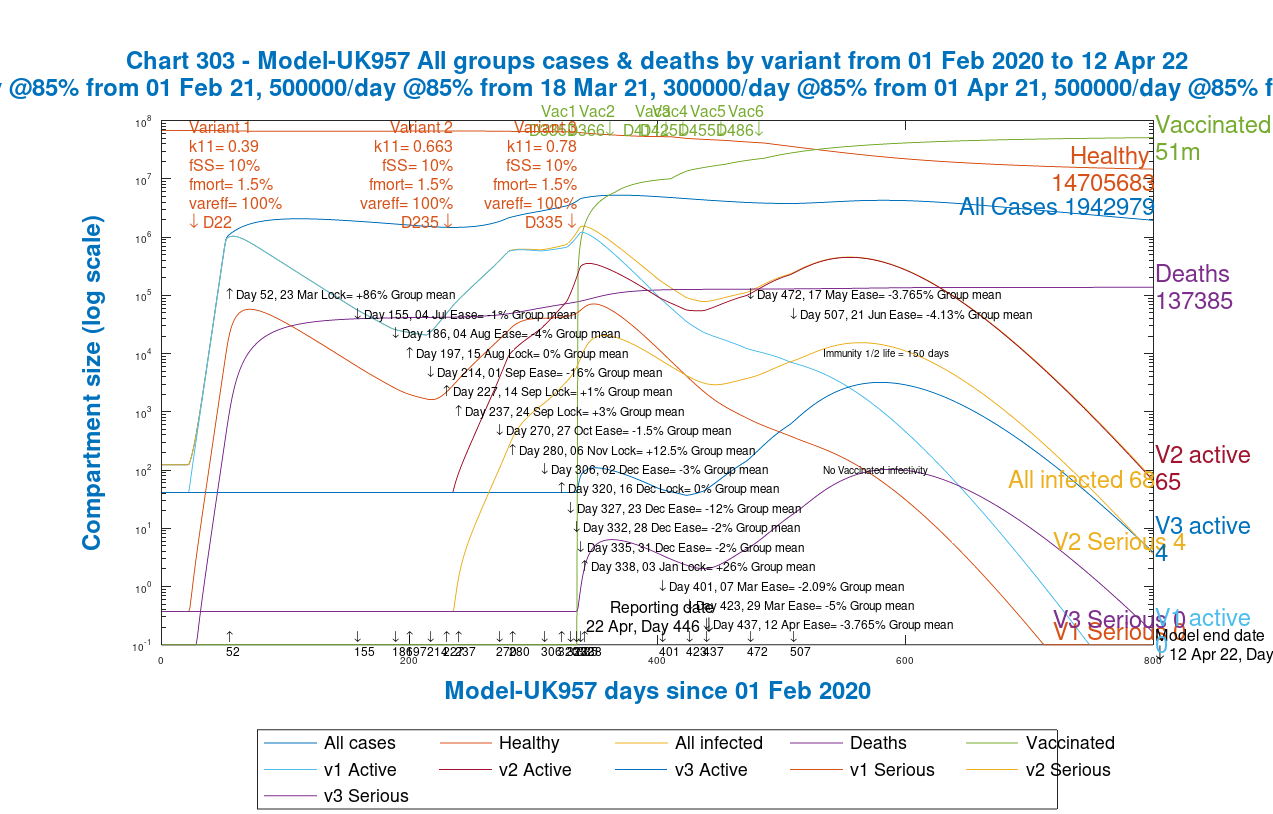 Chart 303 for the grouped model UK957: modelled 800 day outcome for all variants for serious cases and deaths, with 2021 NPI relaxations up to June 21st 2021