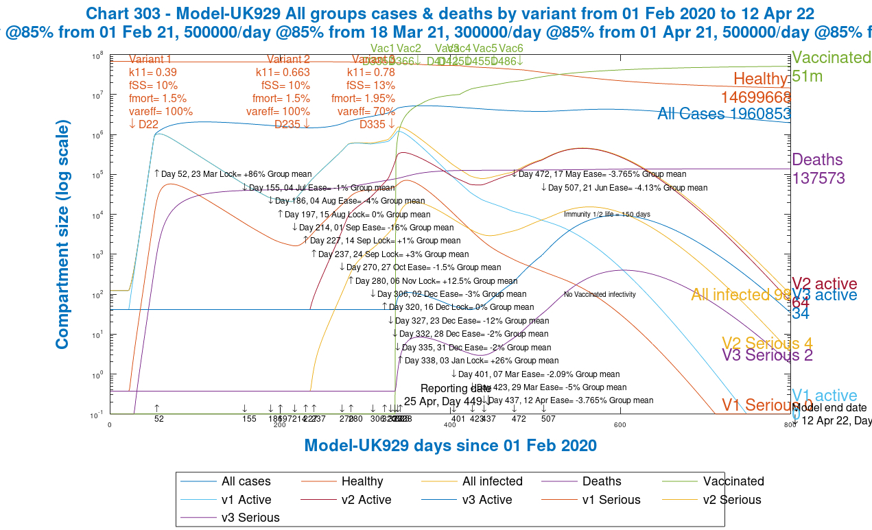 Chart 303 for the grouped model UK929: modelled 800 day outcome for all variants for serious cases and deaths, with 2021 NPI relaxations up to June 21st 2021