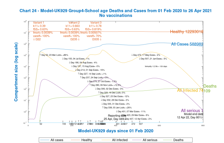 Chart 24, Group 4, Model 929. School age Cases and Deaths