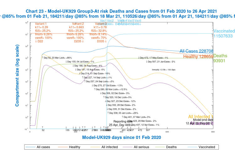 Chart 23, Group 3, Model 929. At Risk Cases and Deaths