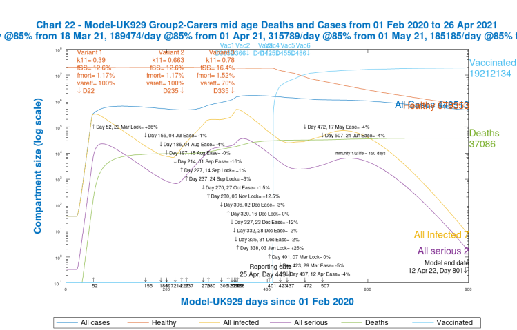 Chart 22, Group 2, Model UK 929. Carers and mid-age Cases and Deaths