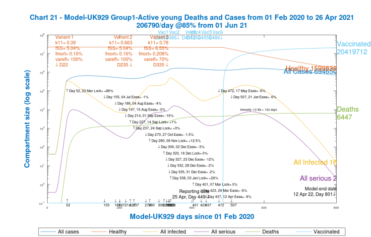 Chart 21, Group 1, Model UK 929. Active young Cases and Deaths