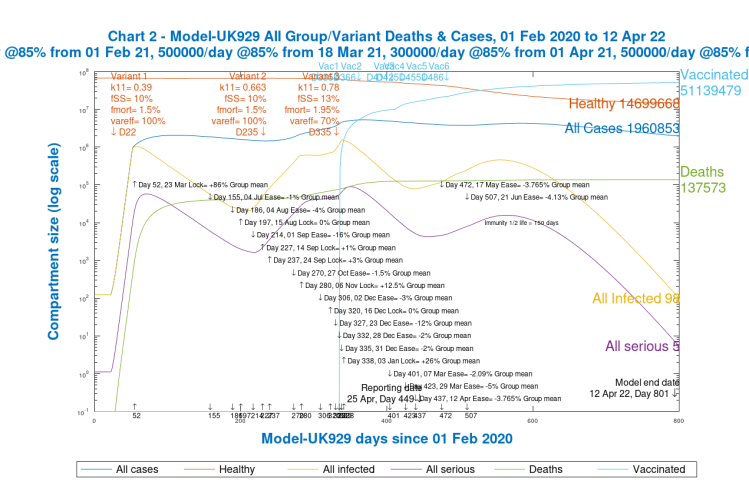 Chart 2, model UK 929. All groups and variant cases and deaths to 800 days