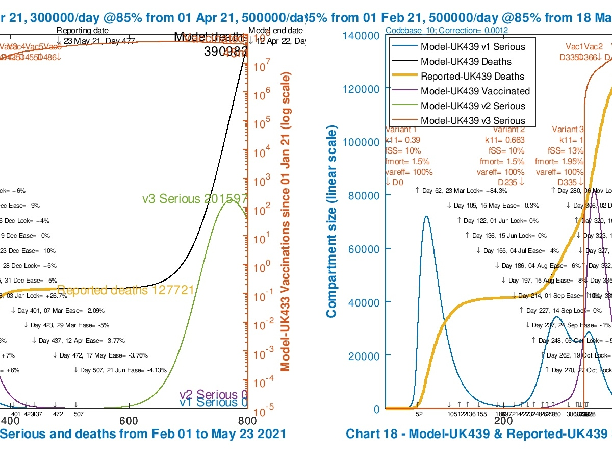 Chart 18 for scenarios UK433 & UK439: v3 transmission k11 = 1, comparing var_eff and fss fmort effects. Modelled 800 day outcomes to April 12th 2022 compared with reported deaths to May 23rd. Serious cases for all variants, with 2021 NPI relaxations up to June 21st 2021.
