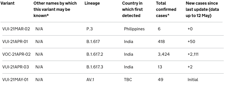 Recent variants with their identifiers, lineage, source country if known, total cases, and new cases since May 12th: source gov.uk