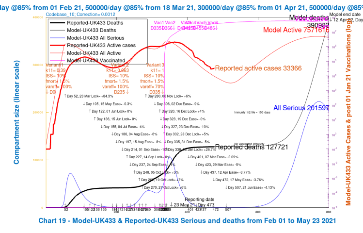 Chart 19 for scenario UK433: v3 transmission k11 = 1, var_eff = 100%. Modelled 800 day outcomes to April 12th 2022 compared with reported active cases and deaths to May 23rd, with 2021 NPI relaxations up to June 21st 2021.