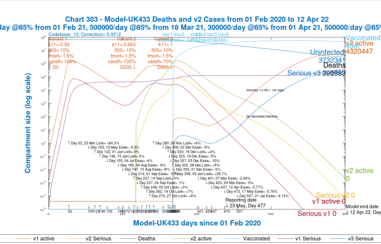 Chart 303 for scenario UK433: v3 transmission k11 = 1, var_eff = 100%. Modelled 800 day outcomes to April 12th 2022. Serious cases and deaths for all variants, with 2021 NPI relaxations up to June 21st 2021.