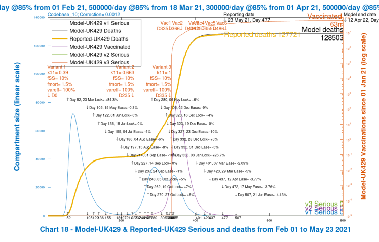 Chart 18 for scenario UK429: v3 transmission k11 = 1, var_eff = 70%. Modelled 800 day outcomes to April 12th 2022 compared with reported deaths to May 23rd. Serious cases for all variants, with 2021 NPI relaxations up to June 21st 2021.