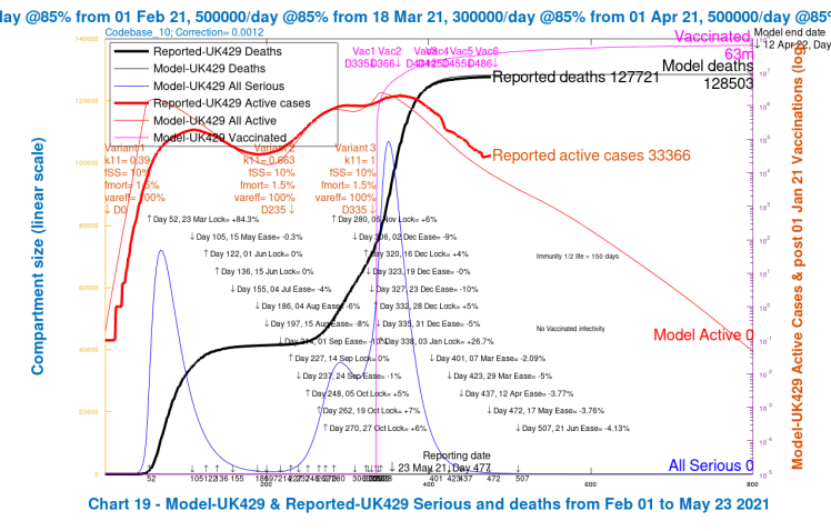 Chart 19 for scenario UK429: v3 transmission k11 = 1, var_eff = 100%. Modelled 800 day outcomes to April 12th 2022 compared with reported active cases and deaths to May 23rd, with 2021 NPI relaxations up to June 21st 2021.