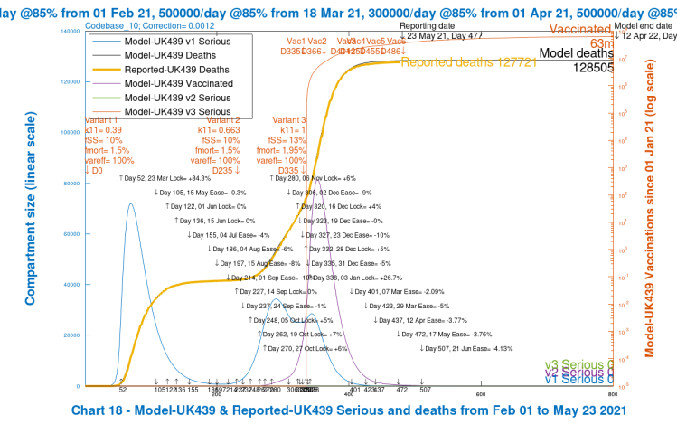 Chart 18 for scenario UK439: v3 transmission k11 = 1, var_eff = 70%. Modelled 800 day outcomes to April 12th 2022 compared with reported deaths to May 23rd. Serious cases for all variants, with 2021 NPI relaxations up to June 21st 2021.