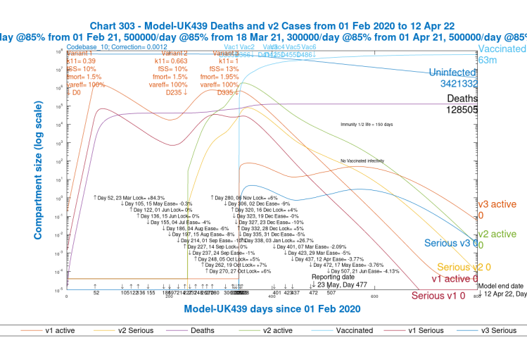 Chart 303 for scenario UK439: v3 transmission k11 = 1, var_eff = 100%. Modelled 800 day outcomes to April 12th 2022. Serious cases and deaths for all variants, with 2021 NPI relaxations up to June 21st 2021.