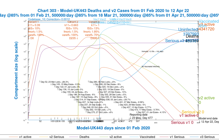 Chart 303 for scenario UK443: v3 transmission k11 = 1, var_eff = 100%. Modelled 800 day outcomes to April 12th 2022. Serious cases and deaths for all variants, with 2021 NPI relaxations up to June 21st 2021.