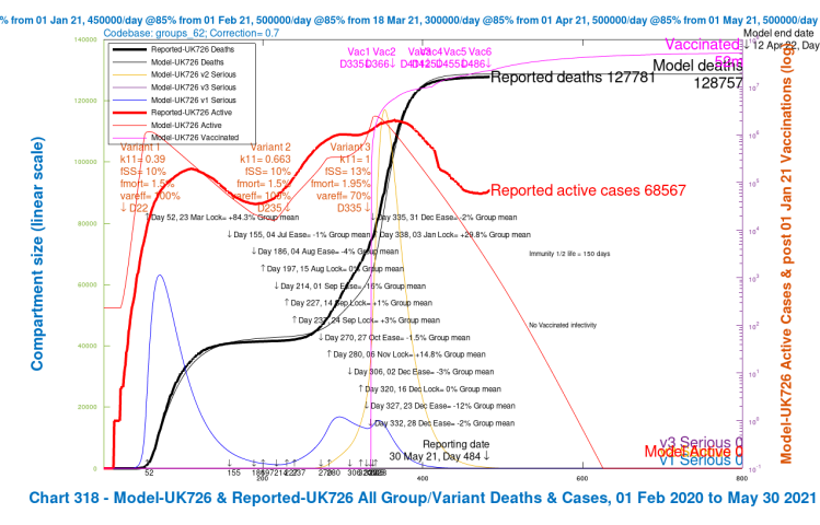 Chart 318 for scenario UK726, with vaccination and NO NPIs: v3 transmission k11 = 1, var_eff = 100%. Modelled 800 day outcomes to April 12th 2022 compared with reported active cases and deaths to May 30th. Serious cases from three variants.