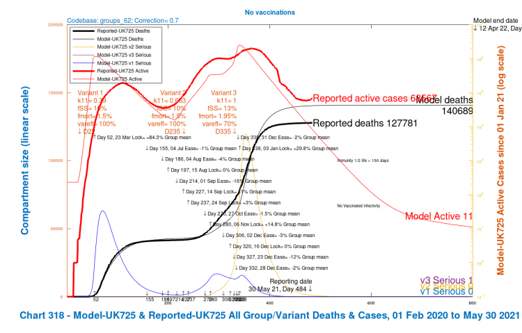 Chart 318 for scenario UK725, with NO vaccinations and NO NPIs: v3 transmission k11 = 1, var_eff = 100%. Modelled 800 day outcomes to April 12th 2022 compared with reported active cases and deaths to May 30th. Serious cases from three variants.