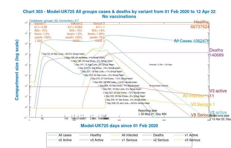 Chart 303 for scenario UK725 with NO vaccinations and NO 2021 NPI relaxations: v3 transmission k11 = 1, var_eff = 100%. Modelled 800 day outcomes to April 12th 2022 including active and serious cases from each variant, and all healthy, infected, cases and deaths.