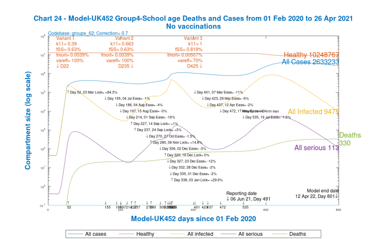 Chart 24 for scenario UK452 with vaccinations and 19th July 2% NPI relaxation. v3 transmission k11 = 1, var_eff = 70%, fss and fmort +30%. Model 800 day outcomes to April 12th 2022 for Group 4, School-age. Case types and deaths