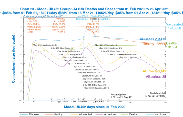 Chart 23 for scenario UK452 with vaccinations and 19th July 2% NPI relaxation. v3 transmission k11 = 1, var_eff = 70%, fss and fmort +30%. Model 800 day outcomes to April 12th 2022 for Group 3, At risk / older. Case types and deaths