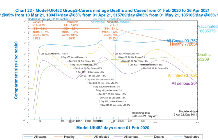 Chart 22 for scenario UK452 with vaccinations and 19th July 2% NPI relaxation. v3 transmission k11 = 1, var_eff = 70%, fss and fmort +30%. Model 800 day outcomes to April 12th 2022 for Group 2, Carers / mid-age. Case types and deaths