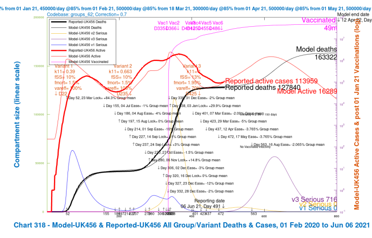 Chart 318 for scenario UK456 with vaccinations and August 16th 2% NPI relaxation. v3 transmission k11 = 1, var_eff = 70%, fss and fmort +30%. Model 800 day outcomes to April 12th 2022 compared with reported active cases and deaths to June 6th. Serious cases for 3 variants