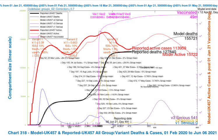 Chart 318 for scenario UK457 with vaccinations and August 16th 2% NPI relaxation. v3 transmission k11 = 1, var_eff = 70%, fss and fmort as v1 and v2. Model 800 day outcomes to April 12th 2022 compared with reported active cases and deaths to June 6th. Serious cases for 3 variants