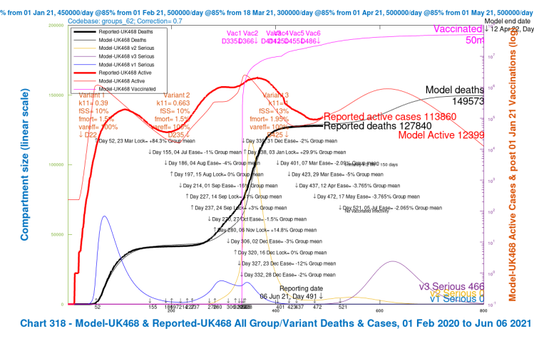 Chart 318 for scenario UK468 June 21st 2% NPI relaxation delayed 14 days. v3 transmission k11 = 1, var_eff = 100%, fss and fmort +30%. Modelled 800 day outcomes to April 12th 2022 compared with reported active cases and deaths to June 6th. Serious cases for three variants.