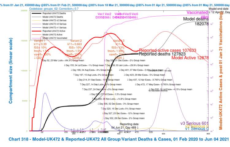 Chart 318 for scenario UK472 with vaccinations and 19th July 2021 final NPI relaxation. v3 transmission k11 = 1, var_eff = 70%, fss and fmort +30%. Modelled 800 day outcomes to April 12th 2022 compared with reported active cases and deaths to June 4th. Serious cases for three variants.