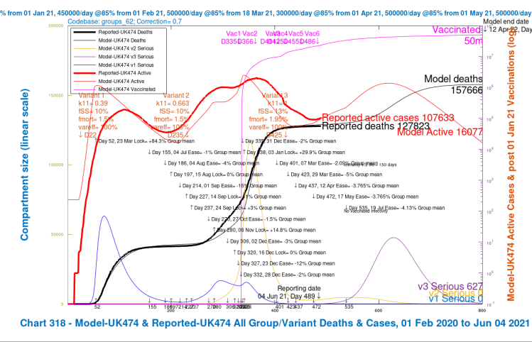 Chart 318 for scenario UK474 with vaccinations and July 19th 2021 final NPI relaxation. v3 transmission k11 = 1, var_eff = 100%, fss and fmort +30%. Modelled 800 day outcomes to April 12th 2022 compared with reported active cases and deaths to June 4th. Serious cases for three variants.