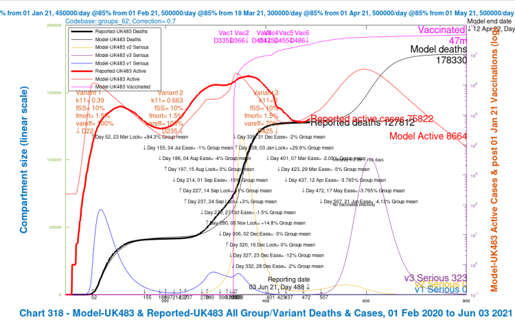 Chart 318 for scenario UK483 with vaccinations and 2021 NPI relaxations up to June 21st. v3 transmission k11 = 1, var_eff = 70%, fss and fmort as v1 and v2. Model 800 day outcomes to April 12th 2022 compared with reported active cases and deaths to June 3rd. Serious cases for 3 variants