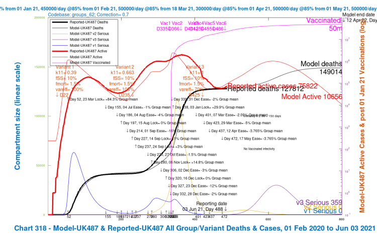 Chart 318 for scenario UK487 with vaccinations and 2021 NPI relaxations up to May 17th. v3 transmission k11 = 1, var_eff = 70%, fss and fmort as for v1 and v2. Model 800 day outcomes to April 12th 2022 compared with reported active cases and deaths to June 3rd. Serious cases for 3 variants